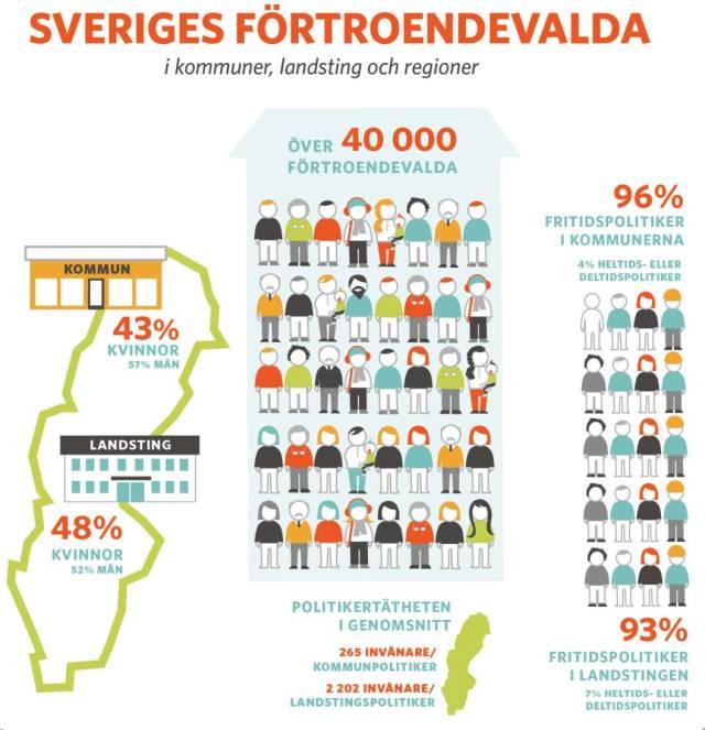 Förtroendevalda landsting + kommuner 2015